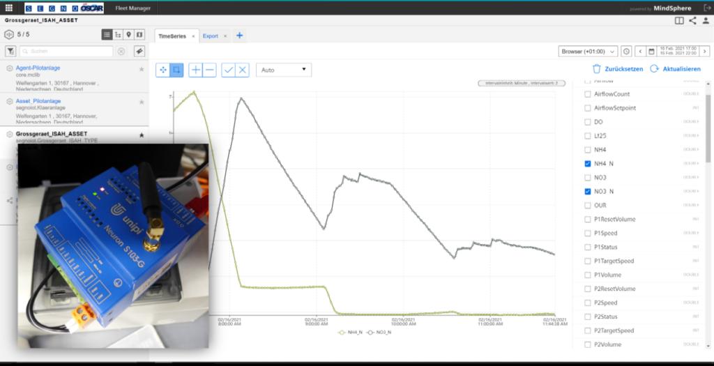 Siemens Mindsphere Cloud mit Prozessdaten aus der Laborkläranlage